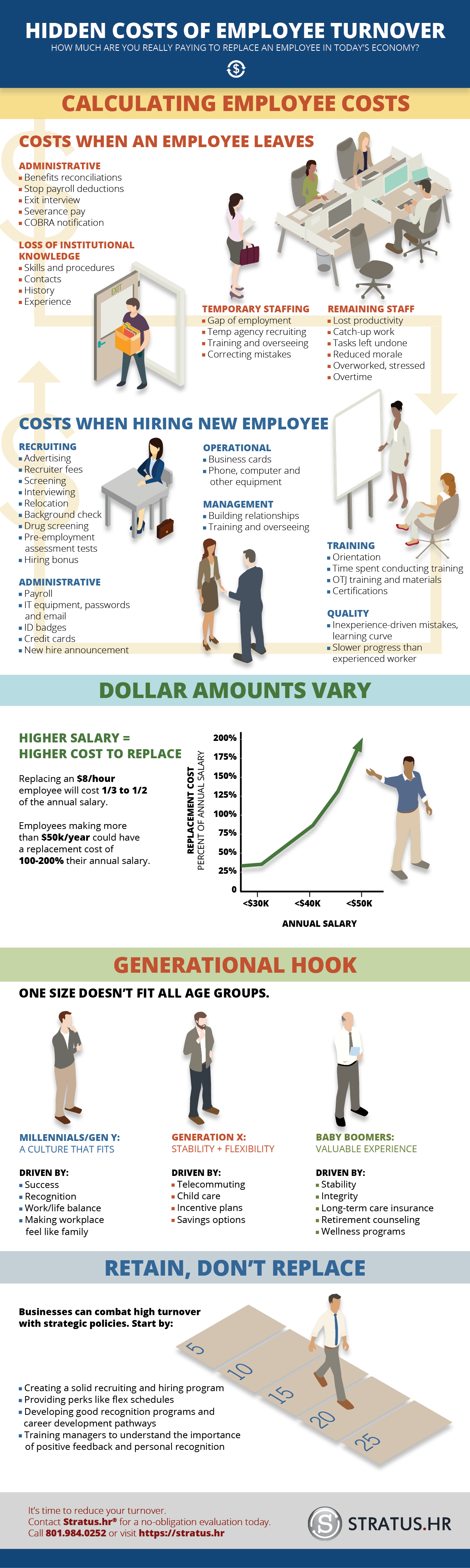 Employee Turnover Infographic