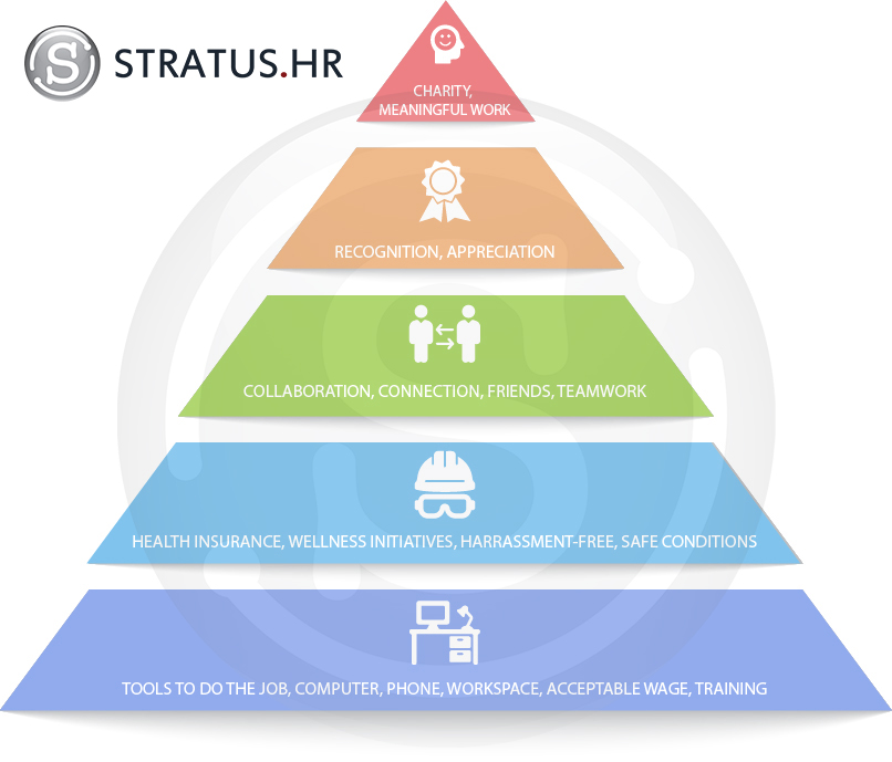 Employees' Hierarchy of Needs