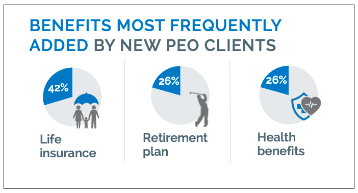 PEO new benefits most frequently added