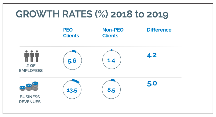 PEO v. non-PEO growth rates