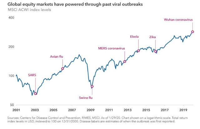 401K global markets viral outbreaks